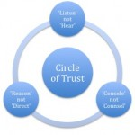 Building and maintaining trust between Doctors and Patients